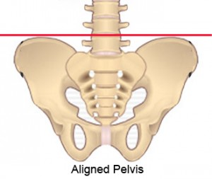 Seitai is used to realign the pelvis