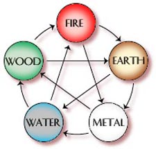 five element theory - the sheng & ko cycles